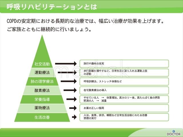 呼吸リハビリテーションとはの説明スライド 呼吸リハビリテーションとはの説明スライド - 医療のイ