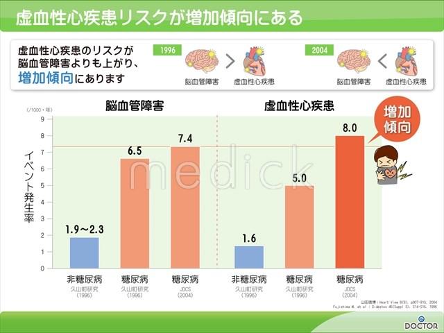 虚血性心疾患リスクが増加傾向にあるの説明スライド 虚血性心疾患リスクが増加傾向にあるの説明スライ