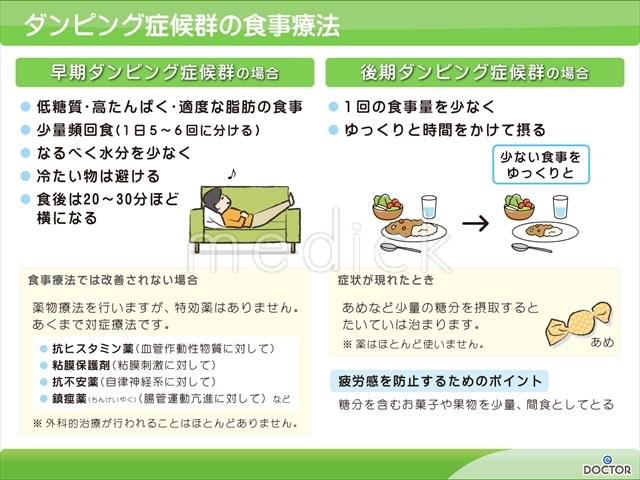 ダンピング症候群の食事療法の説明スライド - 医療のイラスト ...