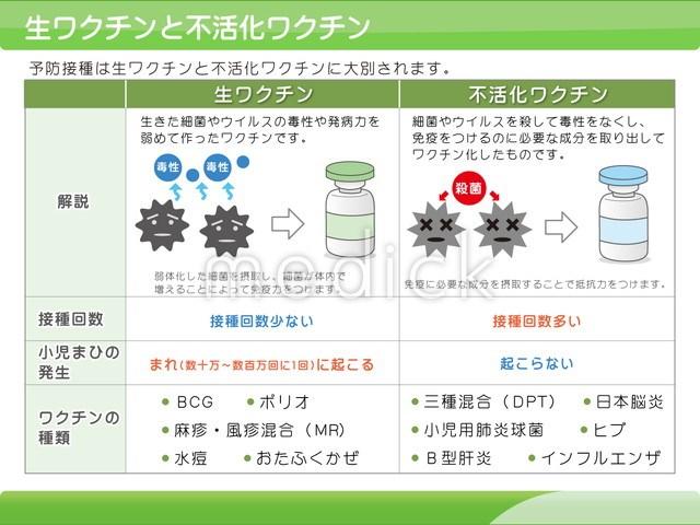 活化 ワクチン 不 インフルエンザ
